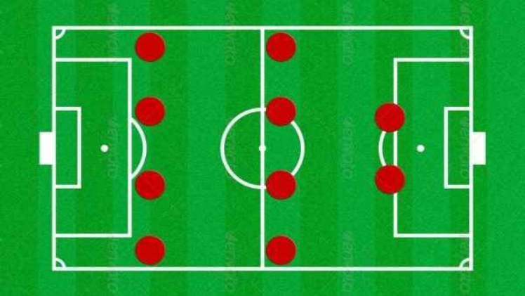Photo of The three most popular defensive formations in football