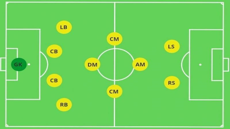 Photo of Top 3 attacking formations in football