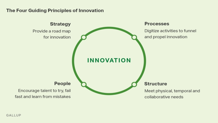 Photo of How to build an innovative team: four principles of leadership